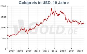 goldpreis 10 Jahre Dollar