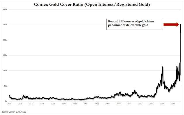 COMEX forderungen und lieferbares gold