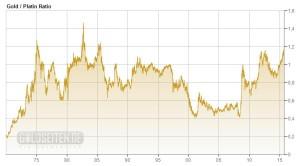 Platin billig wie seit 30 Jahren nicht mehr – relativ zu Gold