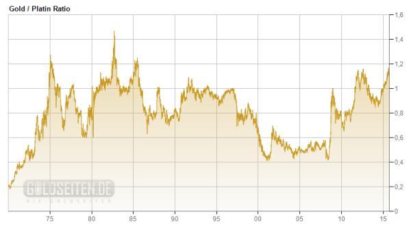 Entwicklung der Gold-Platin-Ratio seit 1970 (Grafik: Goldseiten.de)